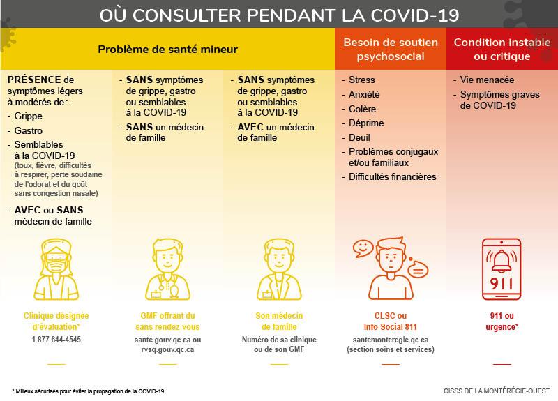 Coronavirus Covid 19 Portail Sante Monteregie